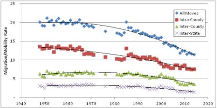 Mobility Decline